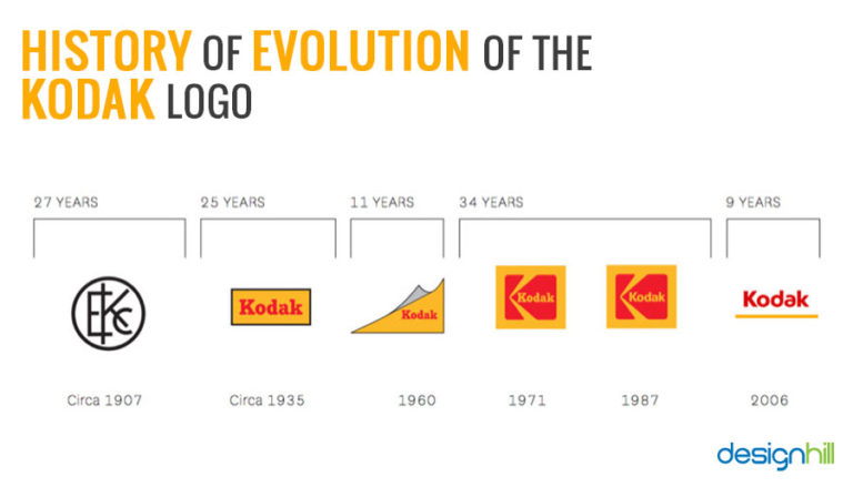key resources and capabilities in eastman kodak When eastman kodak (ek) vowed in 2000 to become a leader in digital cameras, the idea seemed ludicrous the old-line rochester (ny) company had film and print all through its dna.