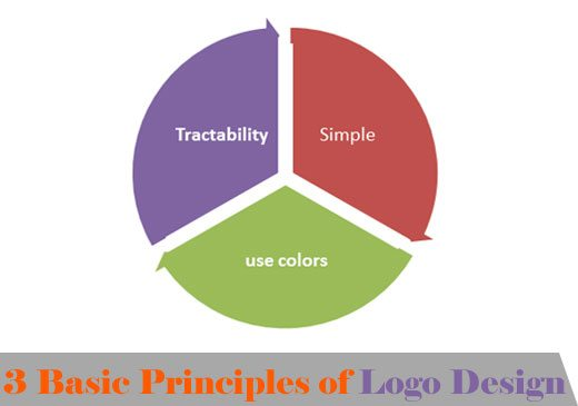 3 basic principles of logo design