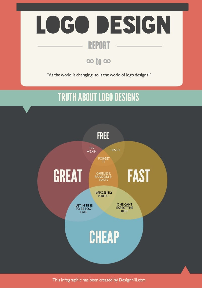 Infographics on Truth Behind Logo Design