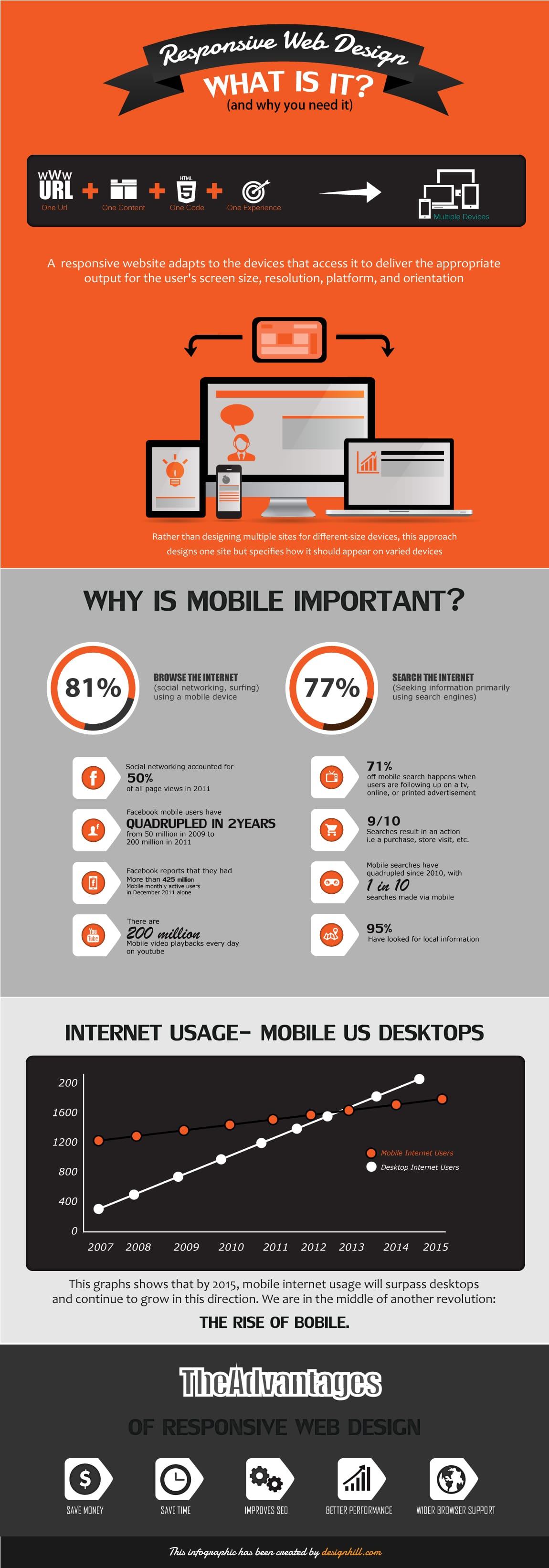 Infographic on Responsive Web Design