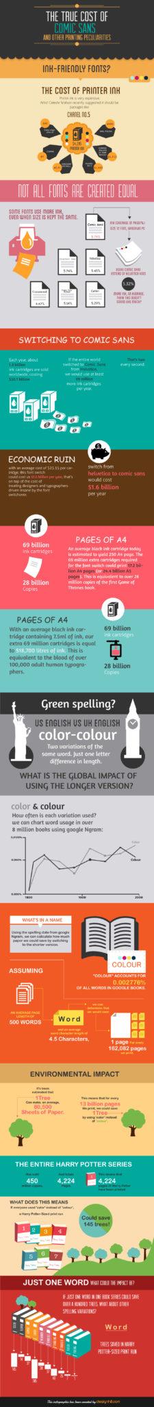 Infographic Design Comic Sans