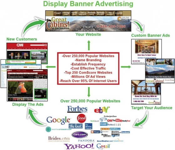 Relevance Of Content And Design Elements In Context Of Your Web Banner Ad