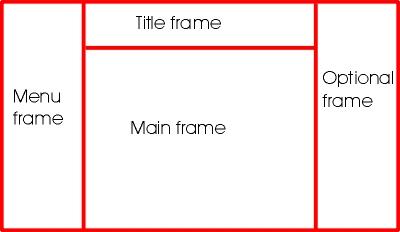 HTML4 Frameset Free Development