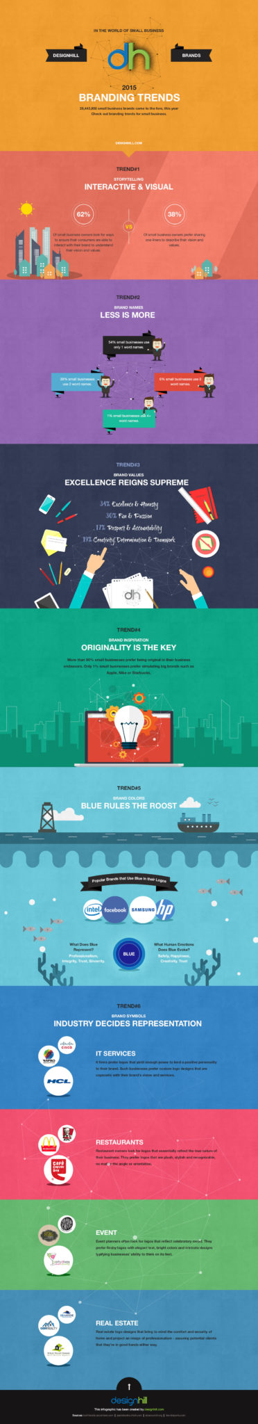 Poster design trends 2015 - Small Business Branding Trends 2015