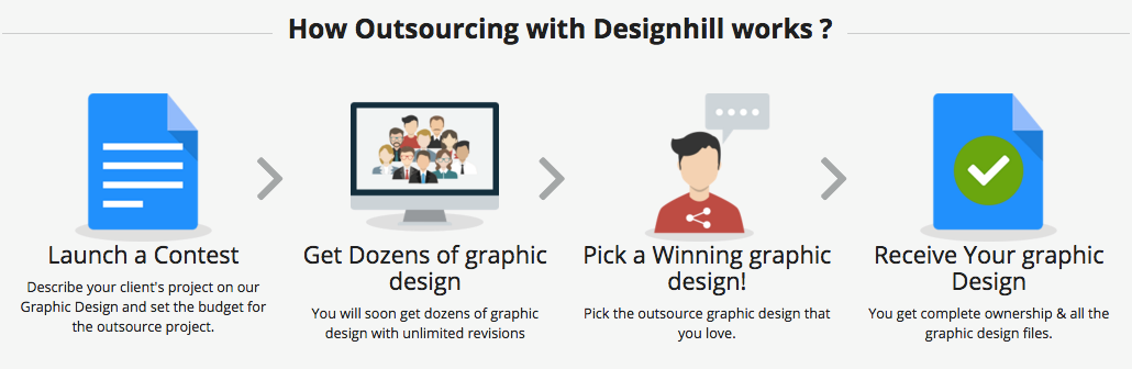 How Outsourcing With Designhill works