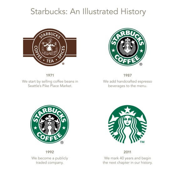 Starbucks Illustrated History