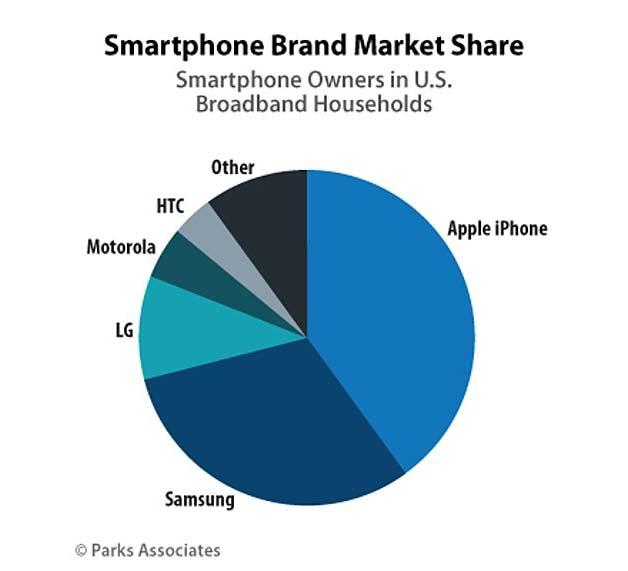 smartphone brand market share