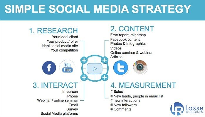 Have An Outstanding Social Media Plan