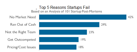 Top 5 Reasons Startups Fail