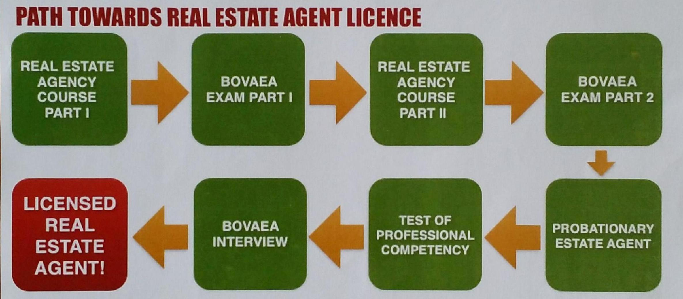 agent licence