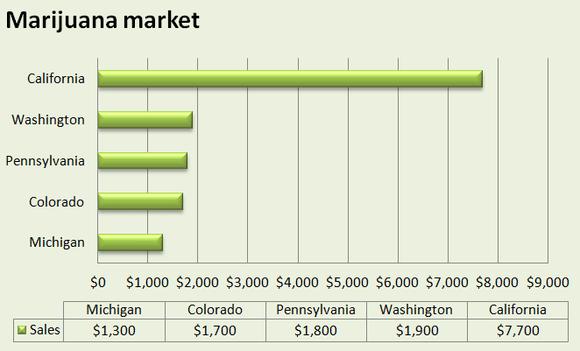 marijuana market