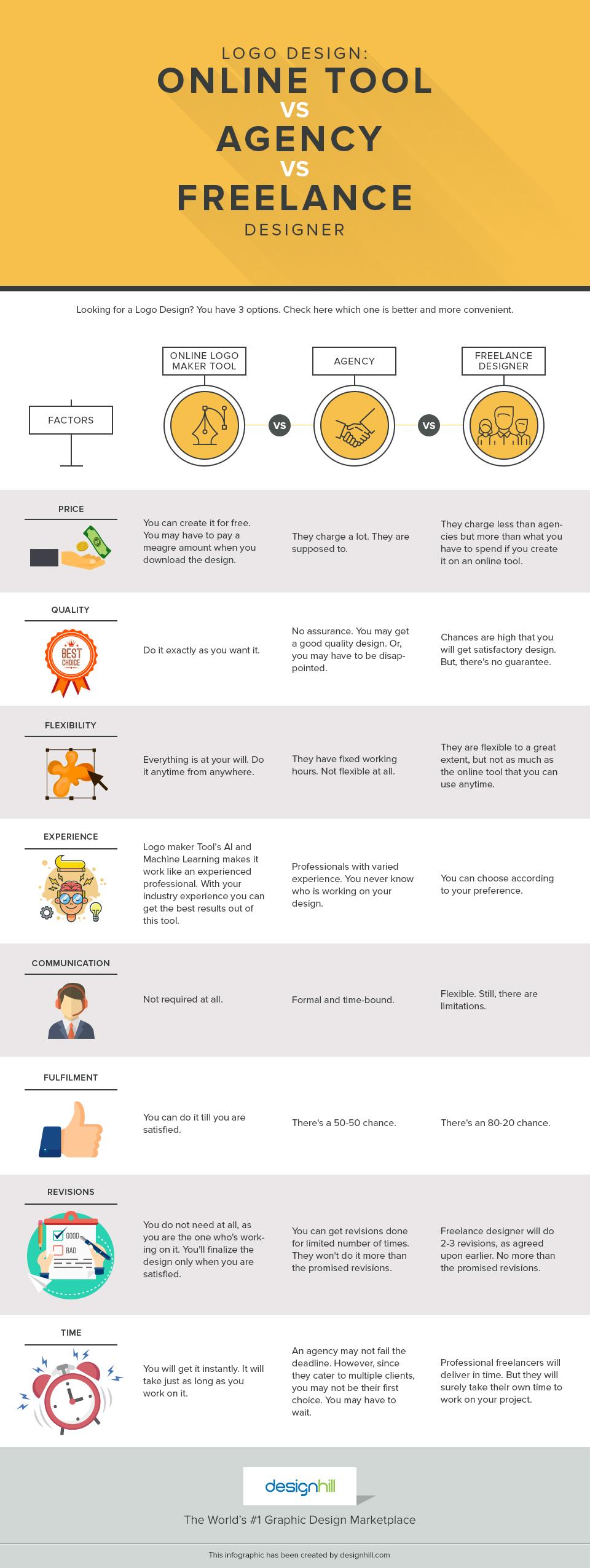 Logo Design Online Tool Vs Agency Vs Freelance Designer
