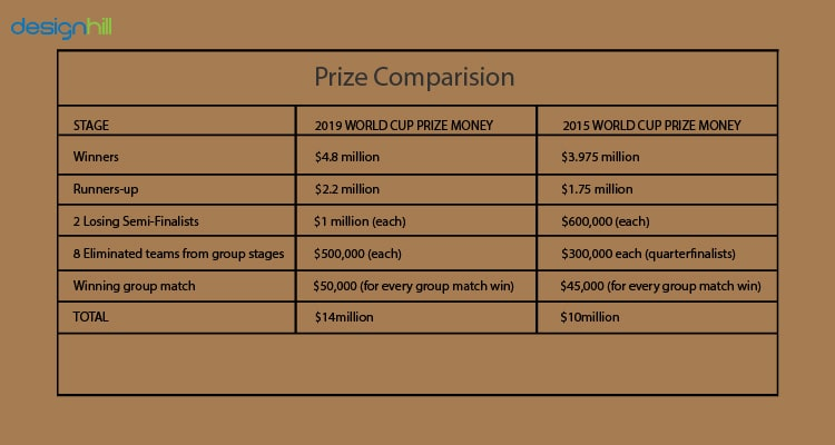 Prize Money Comparision