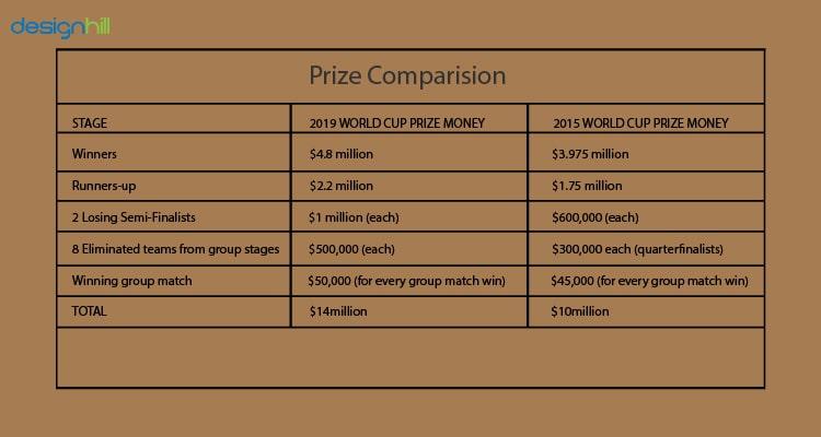 Prize Money Comparision
