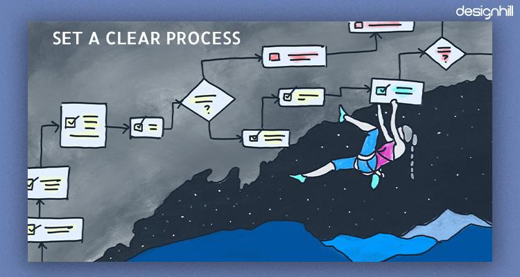 Set A Clear Process