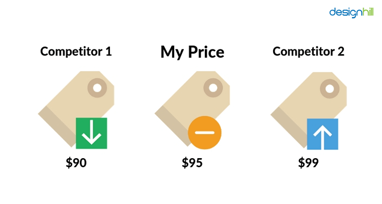Competitors' Prices