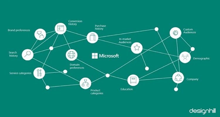 Microsoft Audience Banner Ads