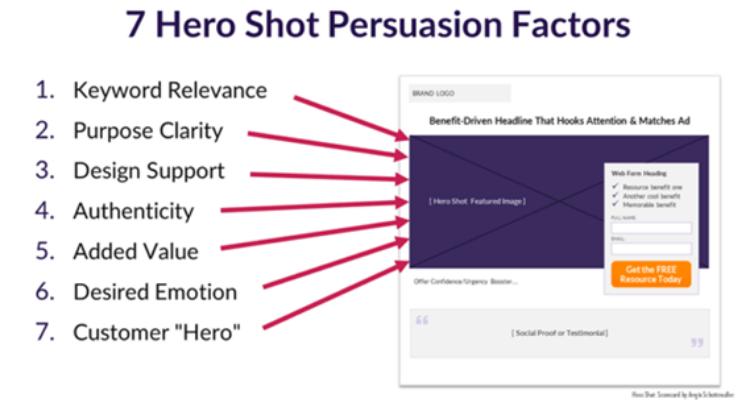 Hero Shot Persuasion Factors