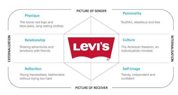 Breakdown of Levi's Brand Identity