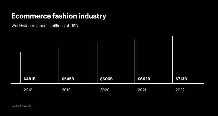 E-commerce Fashion Industry
