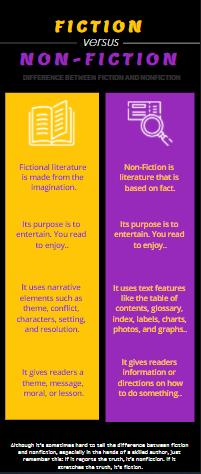 Fiction & Non -Fiction Infographic Template