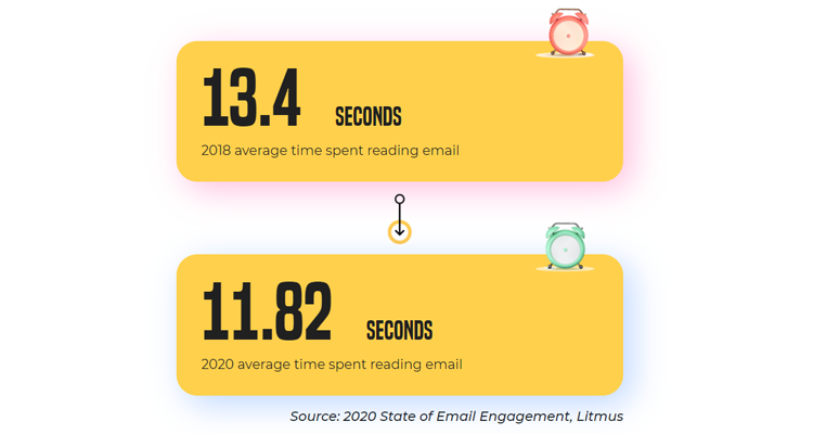 Email Engagement Data