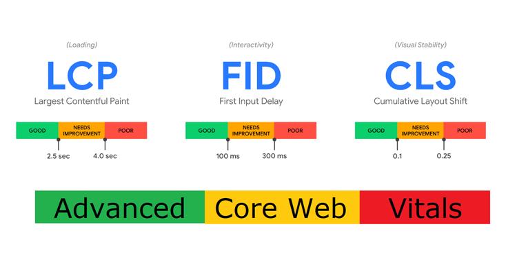 Advanced Core Web Vitals