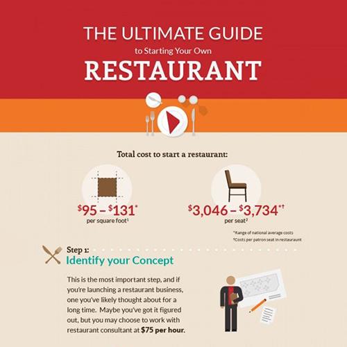 Restaurant Creative Infographic Tempalte
