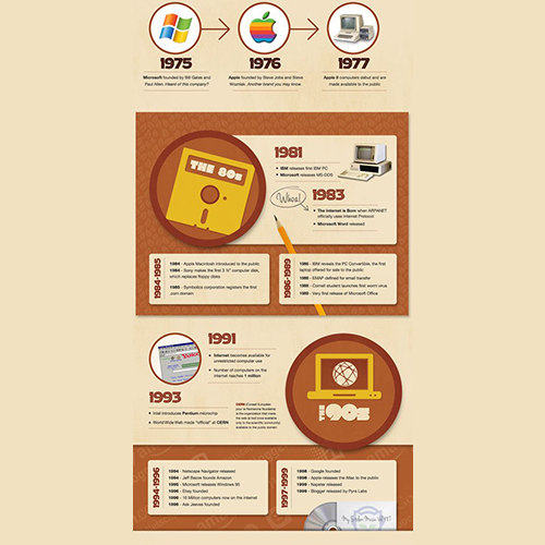 Technology Infographic designers